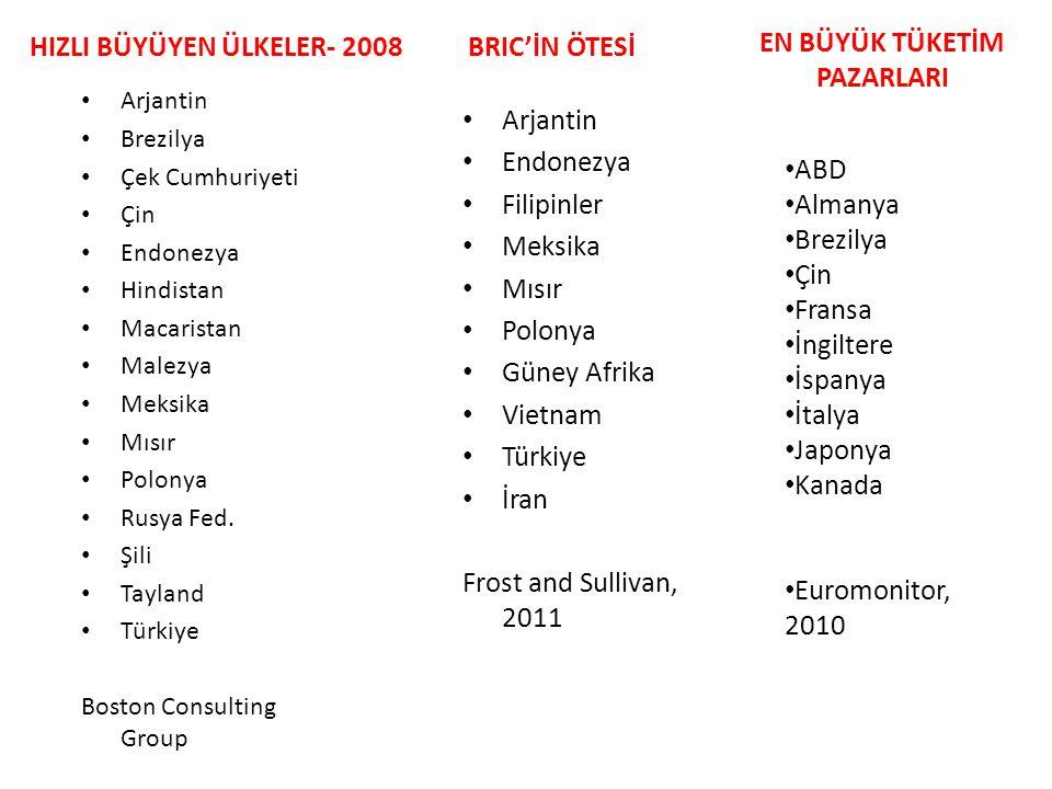 HIZLI BÜYÜYEN ÜLKELER- 2008 • Arjantin • Brezilya • Çek Cumhuriyeti • Çin • Endonezya • Hindistan • Macaristan • Malezya • Meksika • Mısır • Polonya •
