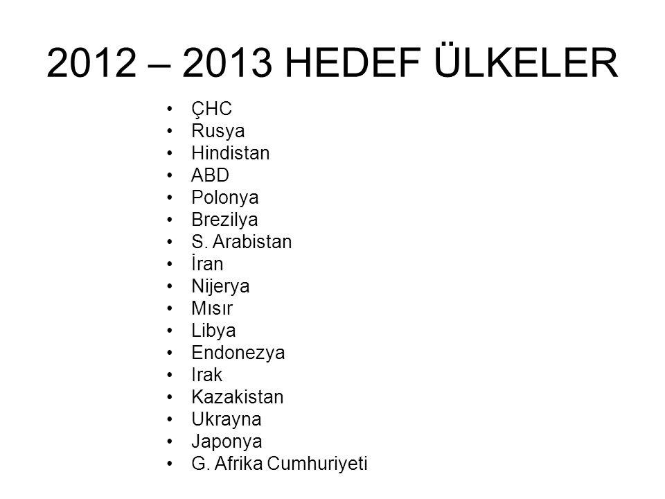 2012 – 2013 HEDEF ÜLKELER •ÇHC •Rusya •Hindistan •ABD •Polonya •Brezilya •S. Arabistan •İran •Nijerya •Mısır •Libya •Endonezya •Irak •Kazakistan •Ukra