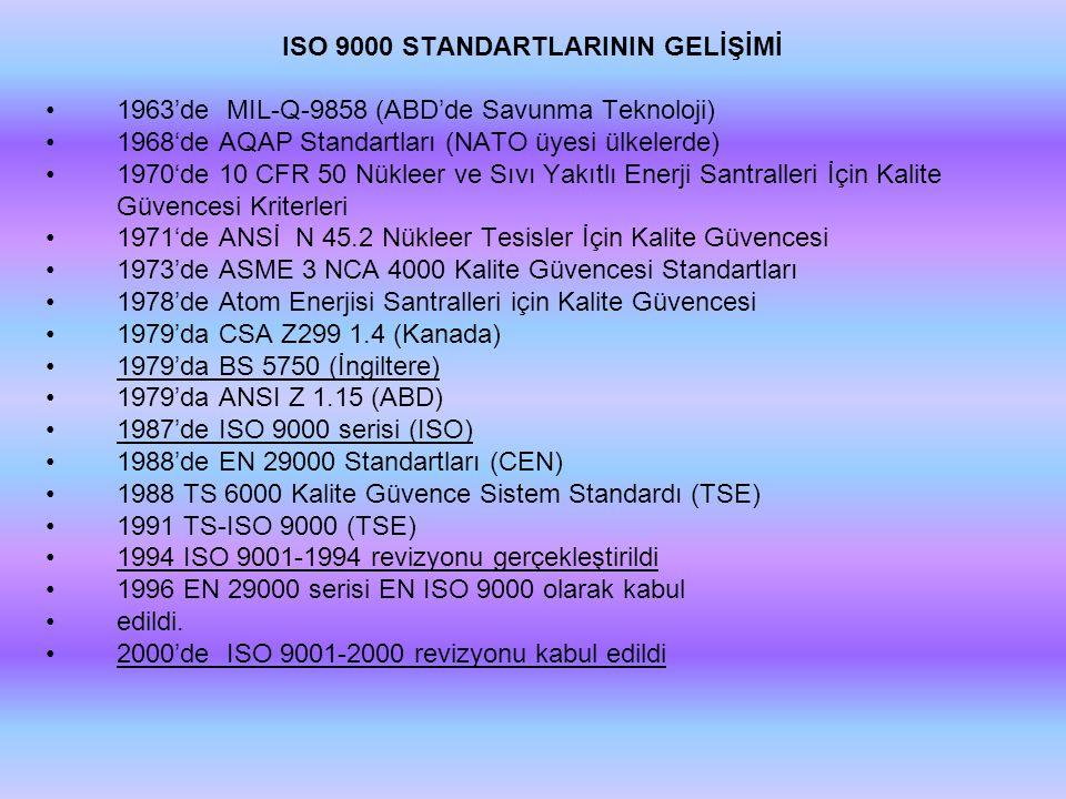 ISO 9000 STANDARTLARININ GELİŞİMİ •1963'de MIL-Q-9858 (ABD'de Savunma Teknoloji) •1968'de AQAP Standartları (NATO üyesi ülkelerde) •1970'de 10 CFR 50