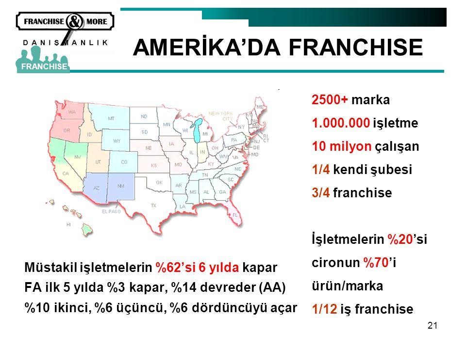 21 AMERİKA'DA FRANCHISE Müstakil işletmelerin %62'si 6 yılda kapar FA ilk 5 yılda %3 kapar, %14 devreder (AA) %10 ikinci, %6 üçüncü, %6 dördüncüyü aça