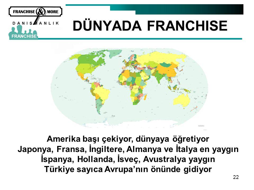 22 DÜNYADA FRANCHISE FRANCHISE Amerika başı çekiyor, dünyaya öğretiyor Japonya, Fransa, İngiltere, Almanya ve İtalya en yaygın İspanya, Hollanda, İsve