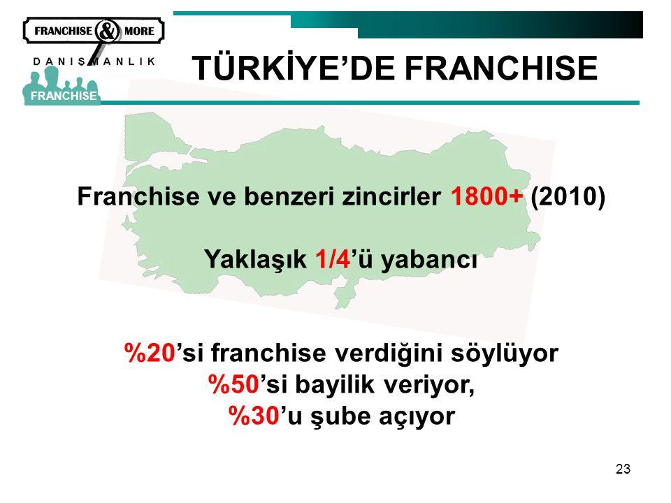 23 TÜRKİYE'DE FRANCHISE FRANCHISE Franchise ve benzeri zincirler 1800+ (2010) Yaklaşık 1/4'ü yabancı %20'si franchise verdiğini söylüyor %50'si bayili