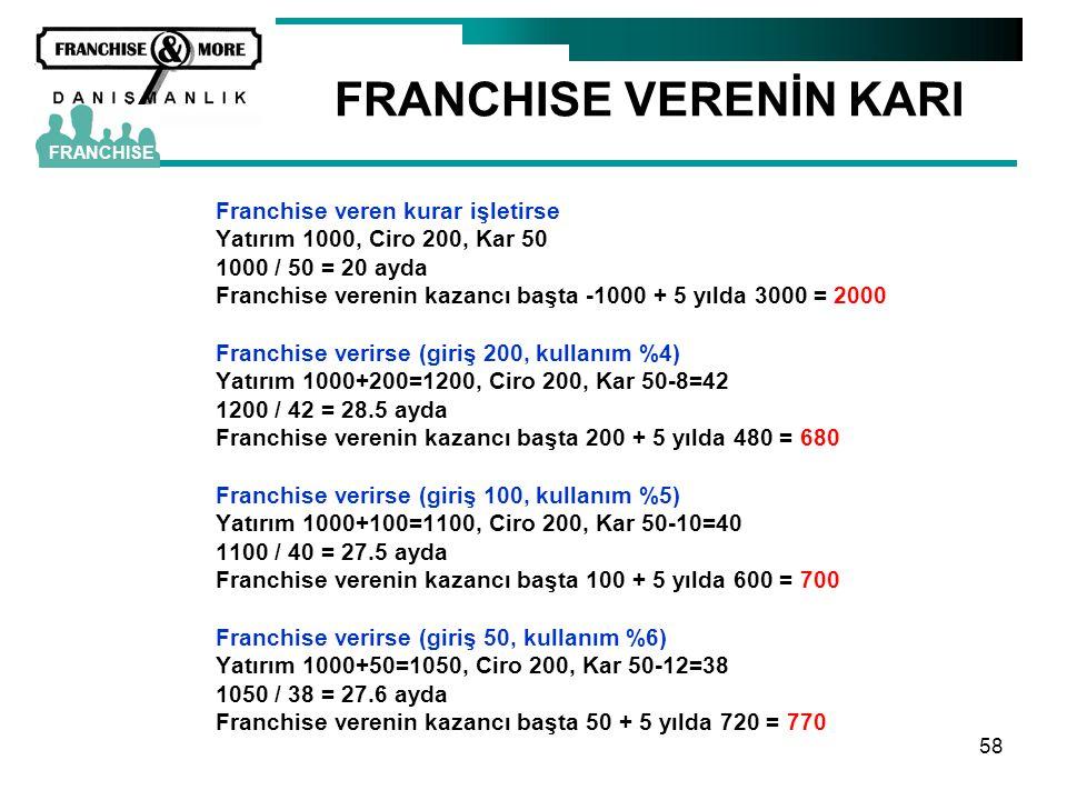 58 Franchise veren kurar işletirse Yatırım 1000, Ciro 200, Kar 50 1000 / 50 = 20 ayda Franchise verenin kazancı başta -1000 + 5 yılda 3000 = 2000 Fran