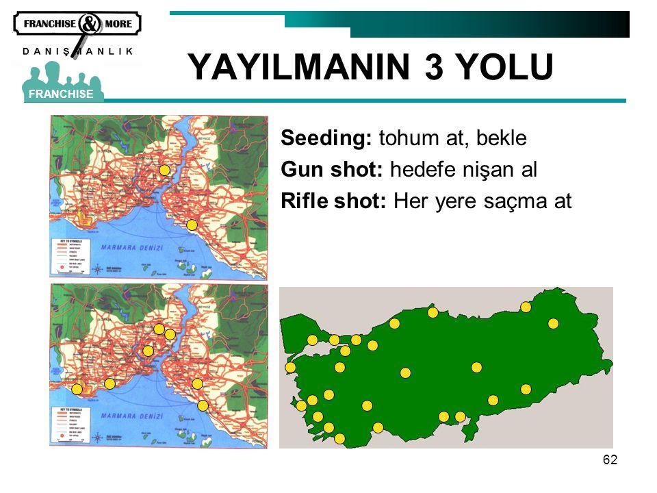 62 YAYILMANIN 3 YOLU FRANCHISE Seeding: tohum at, bekle Gun shot: hedefe nişan al Rifle shot: Her yere saçma at