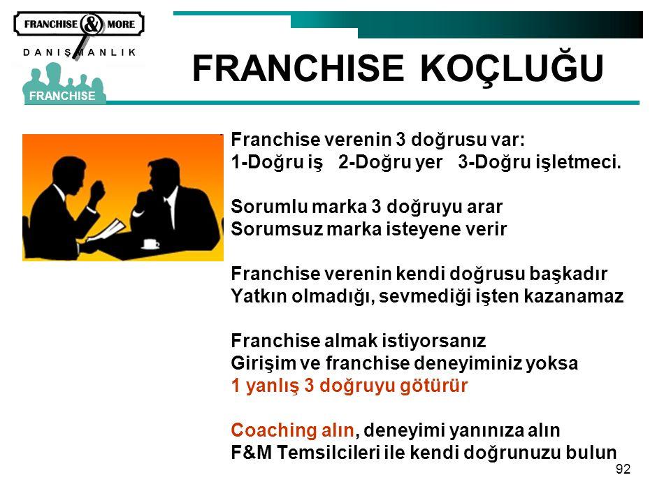 92 FRANCHISE KOÇLUĞU FRANCHISE Franchise verenin 3 doğrusu var: 1-Doğru iş 2-Doğru yer 3-Doğru işletmeci. Sorumlu marka 3 doğruyu arar Sorumsuz marka