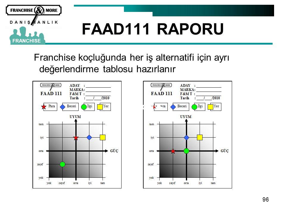 96 FAAD111 RAPORU FRANCHISE Franchise koçluğunda her iş alternatifi için ayrı değerlendirme tablosu hazırlanır FRANCHISE