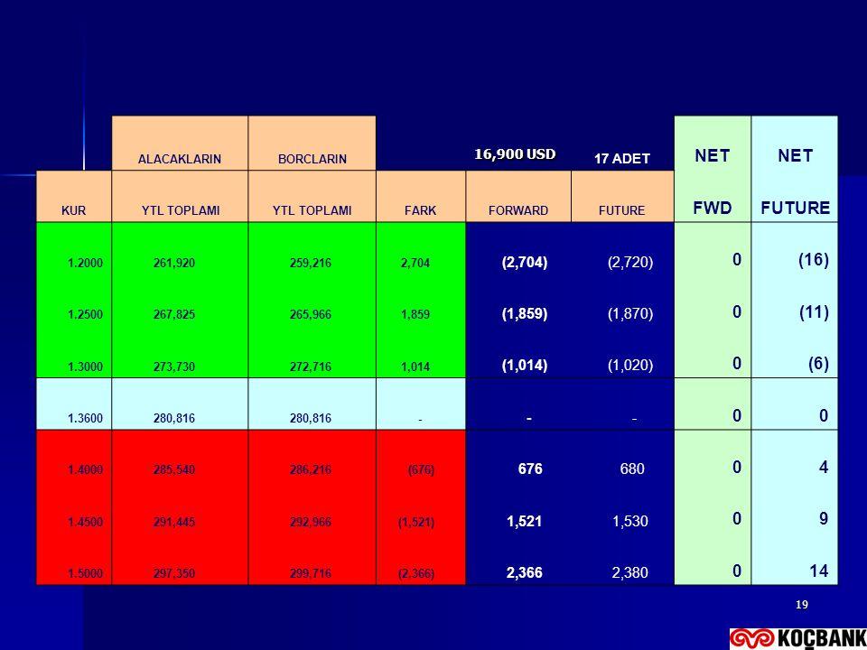 19 ALACAKLARINBORCLARIN 16,900 USD 17 ADET NET KUR YTL TOPLAMI FARKFORWARDFUTURE FWDFUTURE 1.2000 261,920 259,216 2,704 (2,704) (2,720) 0(16) 1.2500 2