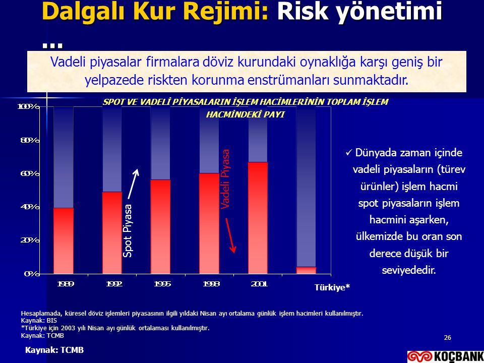 26 Dalgalı Kur Rejimi: Risk yönetimi... Türkiye* Vadeli piyasalar firmalara döviz kurundaki oynaklığa karşı geniş bir yelpazede riskten korunma enstrü