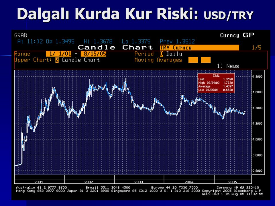 4 Dalgalı Kurda Kur Riski: USD/TRY USD/TRL KURU (2001-2003)