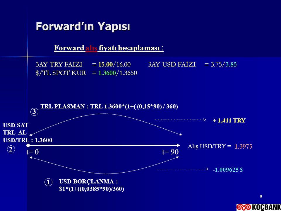 8 Forward'ın Yapısı 3AY TRY FAIZI= /16.003AY USD FAİZI= 3.75/3.85 3AY TRY FAIZI= 15.00/16.003AY USD FAİZI= 3.75/3.85 $/TL SPOT KUR= 1.3600/1.3650 Forw