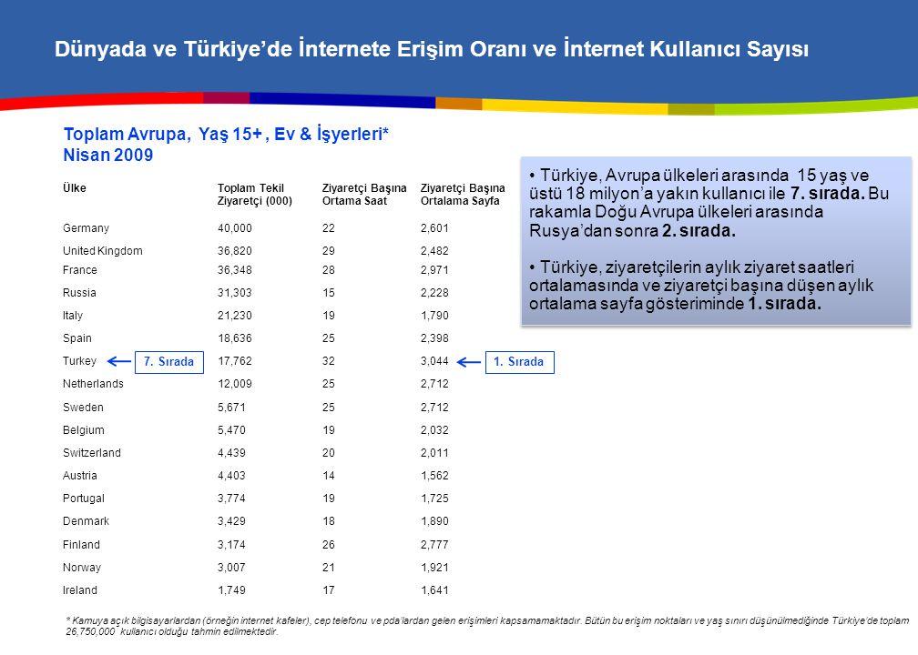 Dünyada ve Türkiye'de İnternete Erişim Oranı ve İnternet Kullanıcı Sayısı Toplam Avrupa, Yaş 15+, Ev & İşyerleri* Nisan 2009 ÜlkeToplam Tekil Ziyaretç