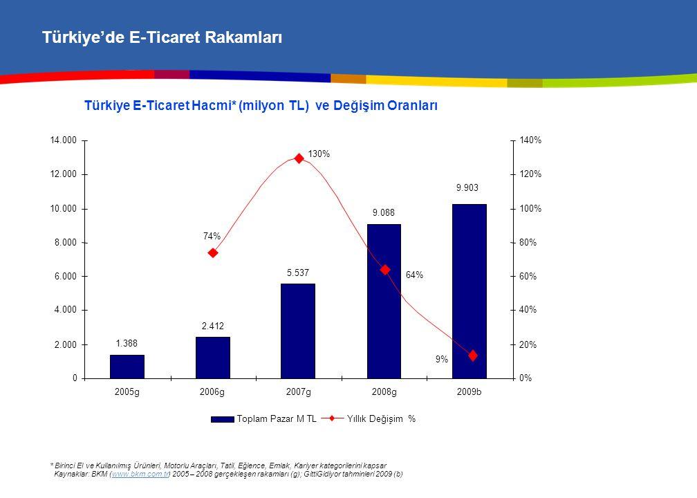 Türkiye'de E-Ticaret Rakamları Türkiye E-Ticaret Hacmi* (milyon TL) ve Değişim Oranları * Birinci El ve Kullanılmış Ürünleri, Motorlu Araçları, Tatil, Eğlence, Emlak, Kariyer kategorilerini kapsar Kaynaklar: BKM (www.bkm.com.tr) 2005 – 2008 gerçekleşen rakamları (g); GittiGidiyor tahminleri 2009 (b)www.bkm.com.tr 1.388 2.412 5.537 9.088 9.903 9% 74% 64% 130% 0 2.000 4.000 6.000 8.000 10.000 12.000 14.000 2005g2006g2007g2008g2009b 0% 20% 40% 60% 80% 100% 120% 140% Toplam Pazar M TLYıllık Değişim %