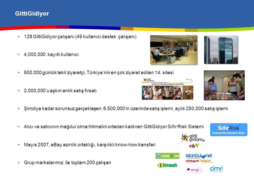 GittiGidiyor • 128 GittiGidiyor çalışanı (49 kullanıcı destek çalışanı) • 4,000,000 kayıtlı kullanıcı • 500,000 günlük tekil ziyaretçi, Türkiye'nin en çok ziyaret edilen 14.