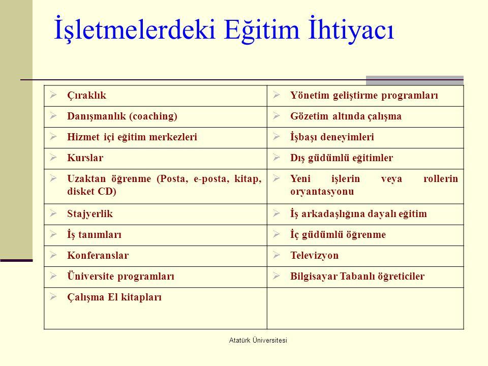 Atatürk Üniversitesi İşletmelerdeki Eğitim İhtiyacı  Çıraklık  Yönetim geliştirme programları  Danışmanlık (coaching)  Gözetim altında çalışma  H