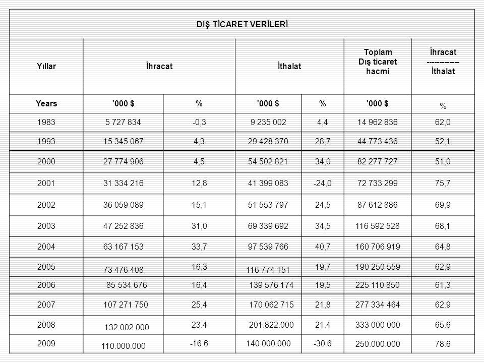 DIŞ TİCARET VERİLERİ Yıllar İhracat İthalat Toplam Dış ticaret hacmi İhracat ------------- İthalat Years'000 $% % % 19835 727 834-0,39 235 0024,414 96