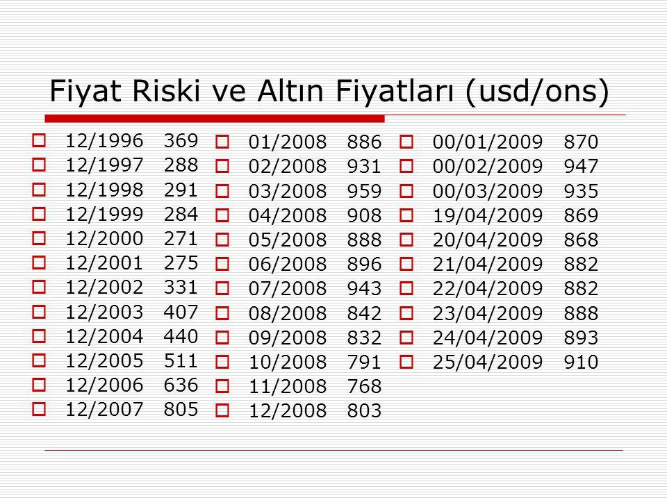 Fiyat Riski ve Altın Fiyatları (usd/ons)  12/1996 369  12/1997 288  12/1998 291  12/1999 284  12/2000 271  12/2001 275  12/2002 331  12/2003 4
