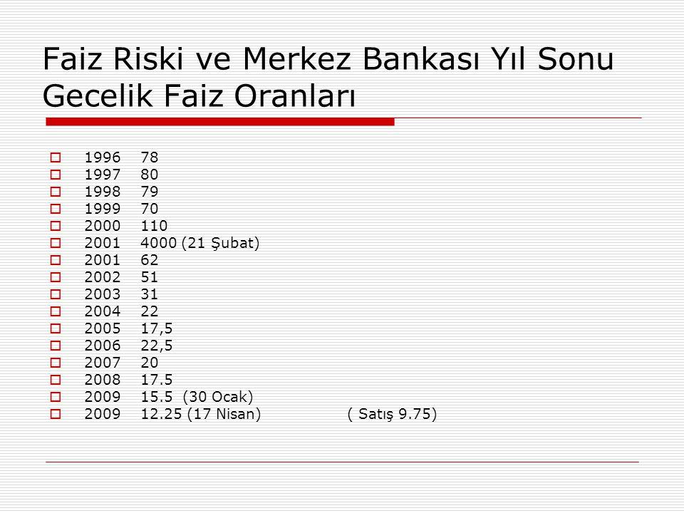 Faiz Riski ve Merkez Bankası Yıl Sonu Gecelik Faiz Oranları  1996 78  1997 80  1998 79  1999 70  2000 110  2001 4000 (21 Şubat)  2001 62  2002