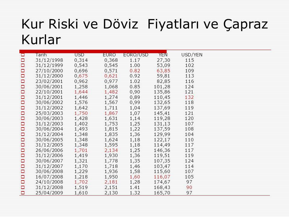 Kur Riski ve Döviz Fiyatları ve Çapraz Kurlar  Tarih USD EURO EORO/USD YEN USD/YEN  31/12/1998 0,314 0,368 1.17 27,30 115  31/12/1999 0,543 0,545 1