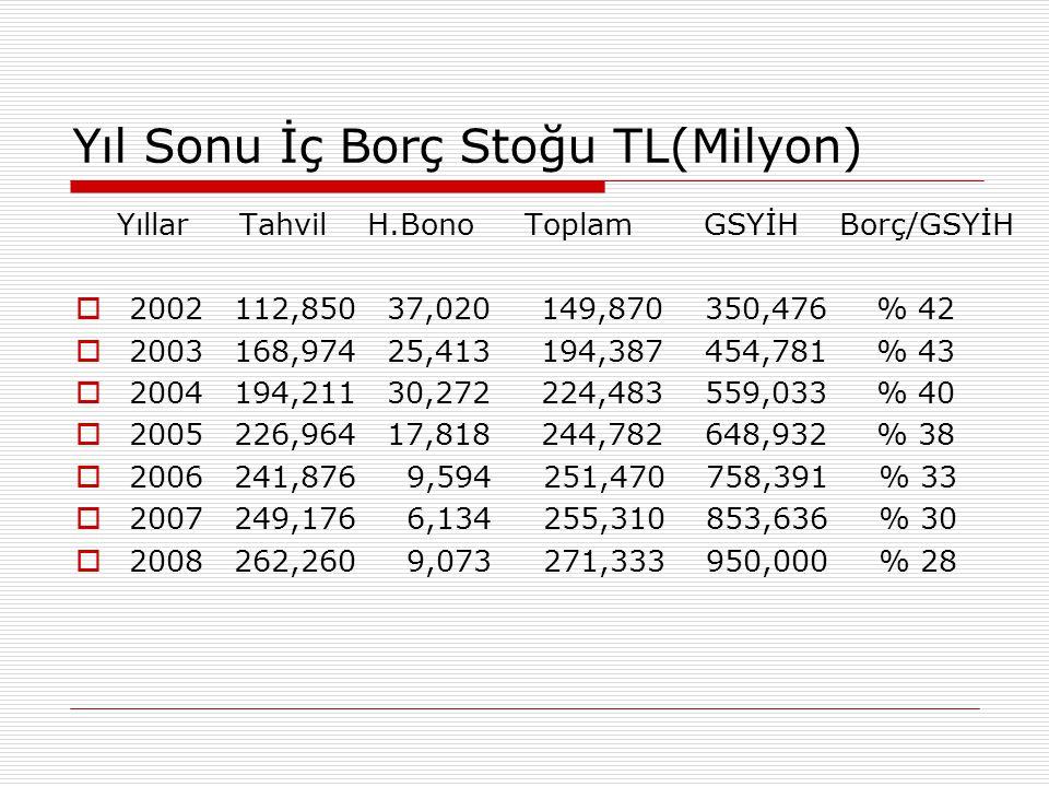 Yıl Sonu İç Borç Stoğu TL(Milyon) Yıllar Tahvil H.Bono Toplam GSYİH Borç/GSYİH  2002 112,850 37,020 149,870 350,476 % 42  2003 168,974 25,413 194,38