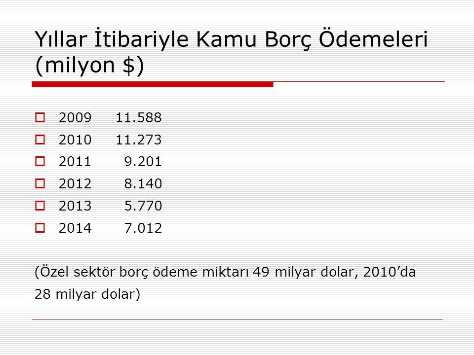 Yıllar İtibariyle Kamu Borç Ödemeleri (milyon $)  2009 11.588  2010 11.273  2011 9.201  2012 8.140  2013 5.770  2014 7.012 (Özel sektör borç öde