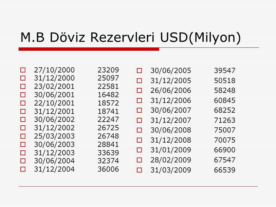 M.B Döviz Rezervleri USD(Milyon)  27/10/2000 23209  31/12/2000 25097  23/02/2001 22581  30/06/2001 16482  22/10/2001 18572  31/12/2001 18741  3