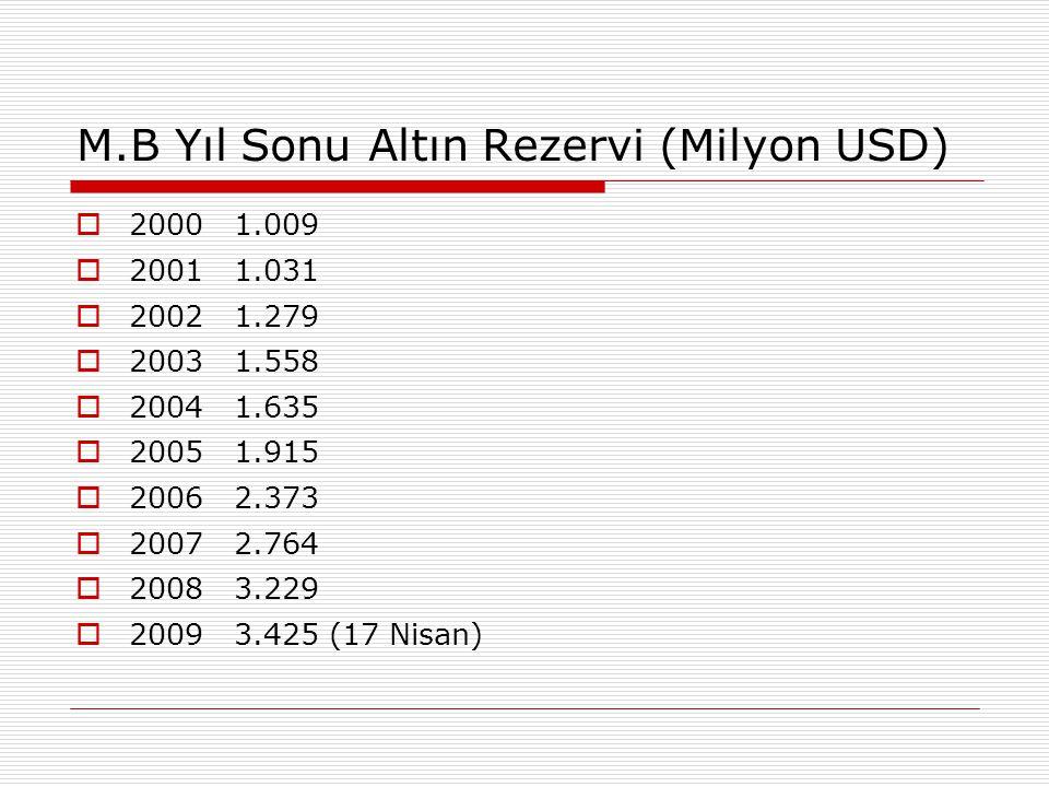 M.B Yıl Sonu Altın Rezervi (Milyon USD)  2000 1.009  2001 1.031  2002 1.279  2003 1.558  2004 1.635  2005 1.915  2006 2.373  2007 2.764  2008