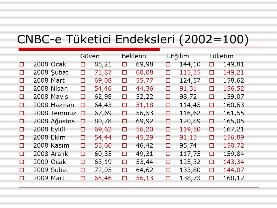 CNBC-e Tüketici Endeksleri (2002=100)  2008 Ocak  2008 Şubat  2008 Mart  2008 Nisan  2008 Mayıs  2008 Haziran  2008 Temmuz  2008 Ağustos  200