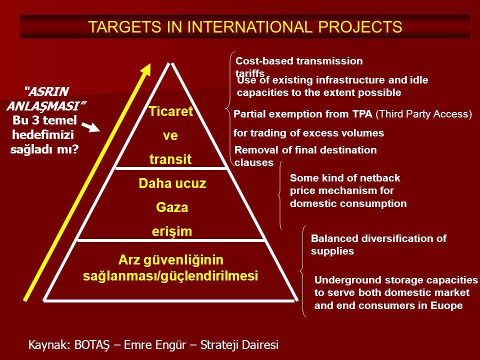 TARGETS IN INTERNATIONAL PROJECTS Arz güvenliğinin sağlanması/güçlendirilmesi Daha ucuz Gaza erişim Ticaret ve transit Some kind of netback price mech