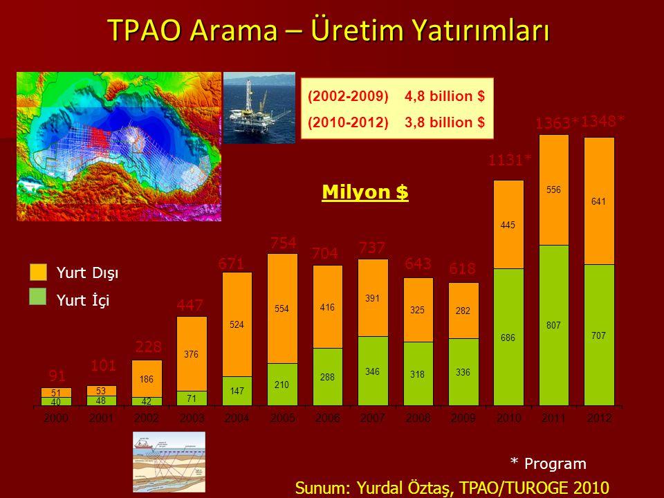 TPAO Arama – Üretim Yatırımları 101 671 754 447 228 704 737 91 643 618 1131* 1363* Milyon $ * Program (2002-2009) 4,8 billion $ (2010-2012) 3,8 billio