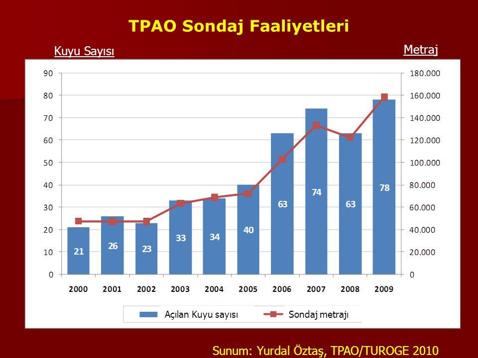 TPAO Sondaj Faaliyetleri Sunum: Yurdal Öztaş, TPAO/TUROGE 2010 Açılan Kuyu sayısıSondaj metrajı Kuyu Sayısı Metraj