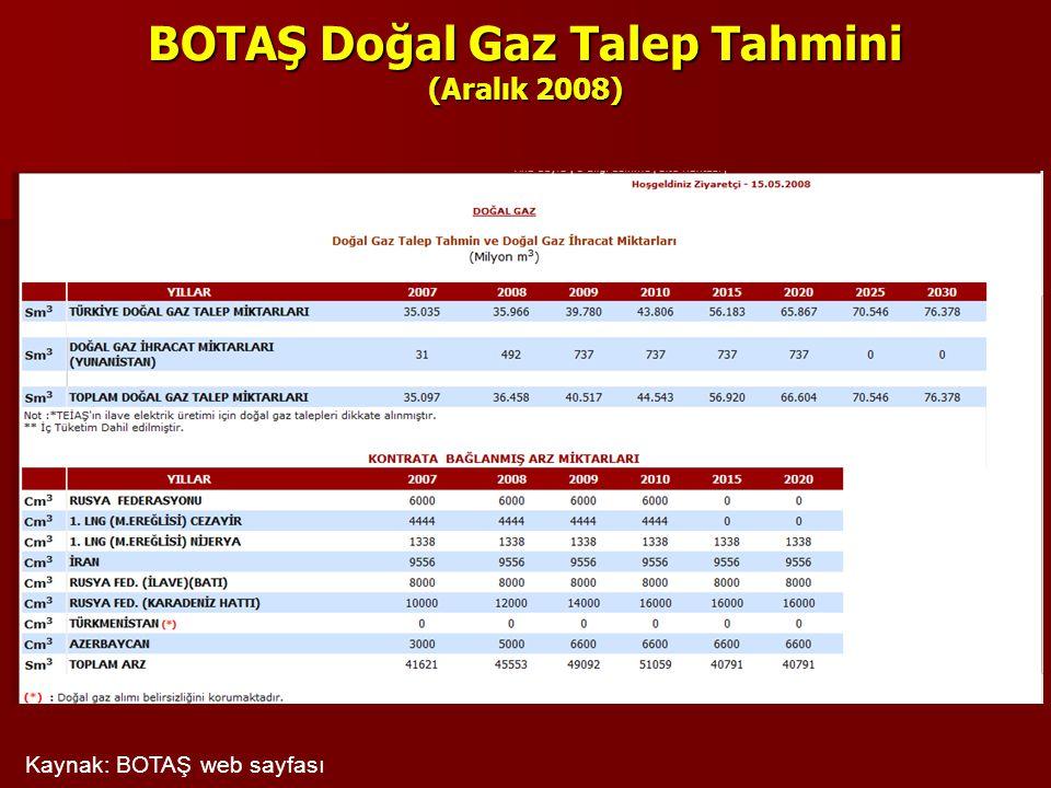 BOTAŞ Doğal Gaz Talep Tahmini (Aralık 2008) Kaynak: BOTAŞ web sayfası