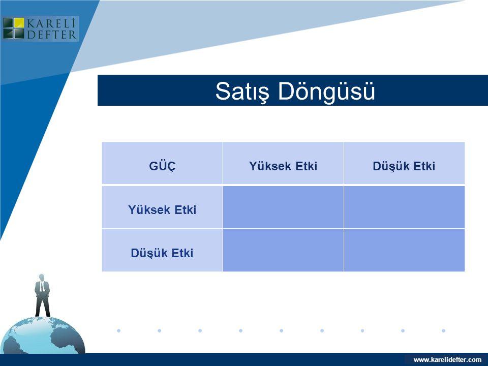 www.company.com Satış Döngüsü Company LOGO www.karelidefter.com GÜÇYüksek EtkiDüşük Etki Yüksek Etki Düşük Etki