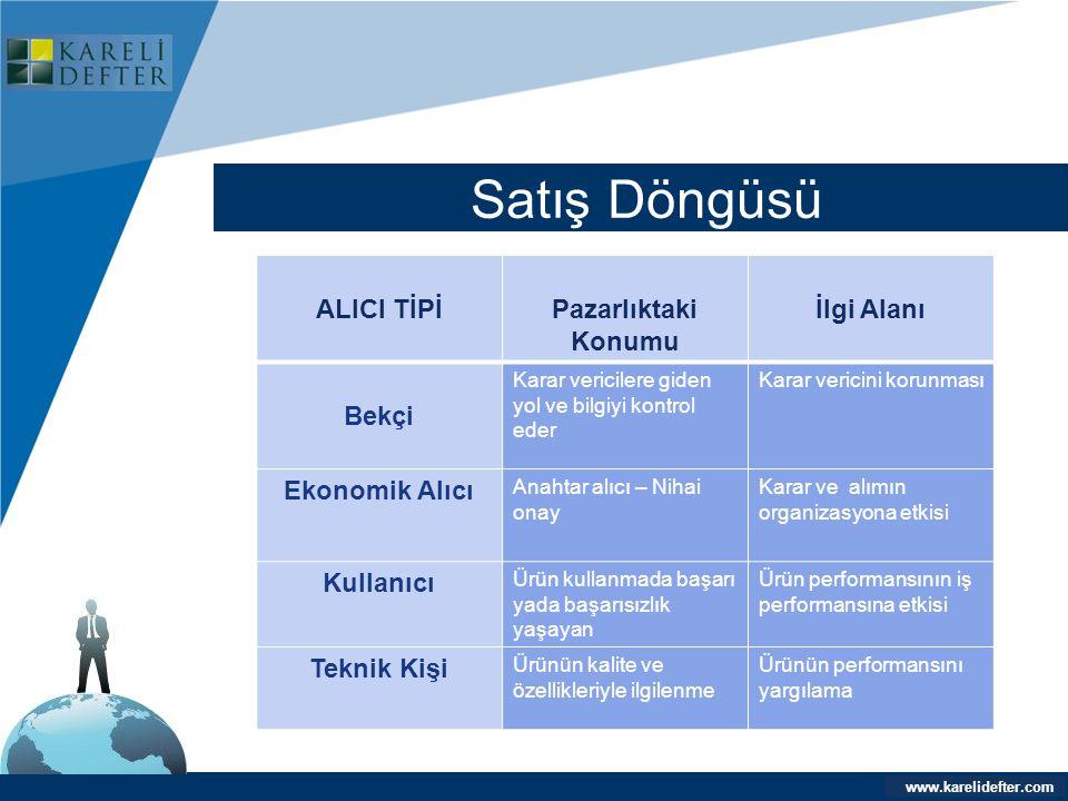 www.company.com Satış Döngüsü Company LOGO www.karelidefter.com ALICI TİPİPazarlıktaki Konumu İlgi Alanı Bekçi Karar vericilere giden yol ve bilgiyi k