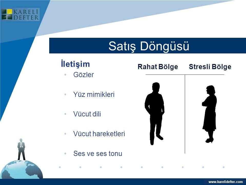 www.company.com Satış Döngüsü Company LOGO www.karelidefter.com İletişim •Gözler •Yüz mimikleri •Vücut dili •Vücut hareketleri •Ses ve ses tonu Rahat
