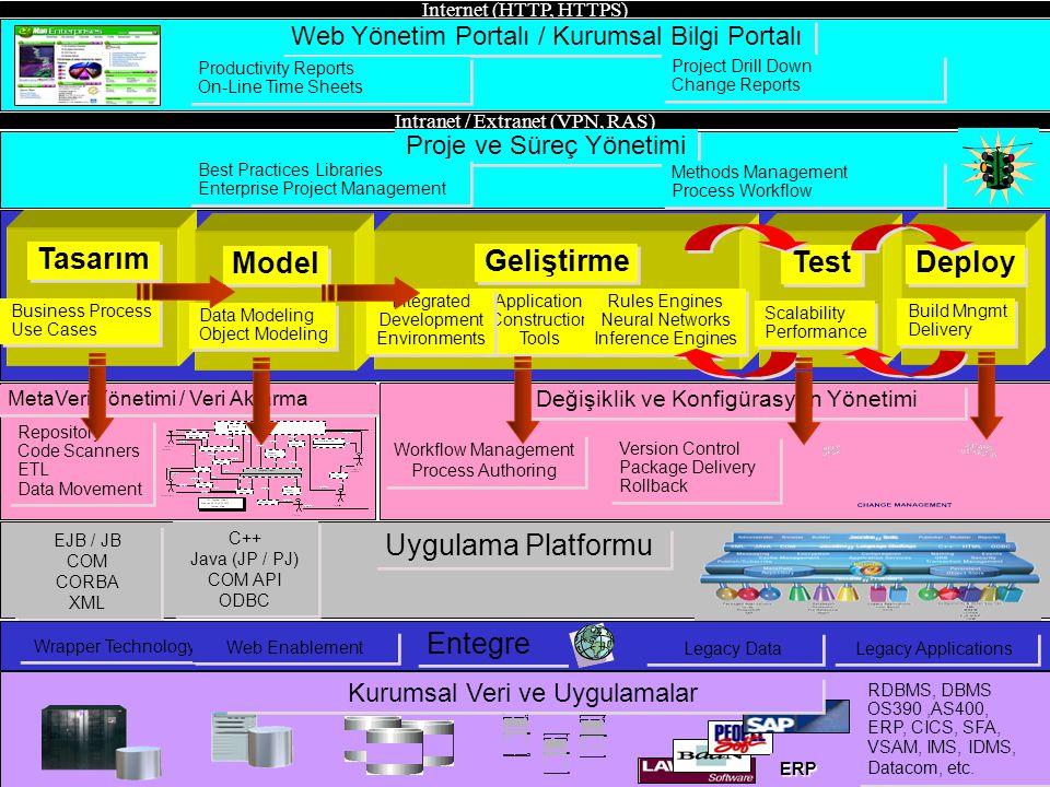 Methods Based Application Development Lifecycle Intranet / Extranet (VPN, RAS) Internet (HTTP, HTTPS) ERP Kurumsal Veri ve Uygulamalar RDBMS, DBMS OS3