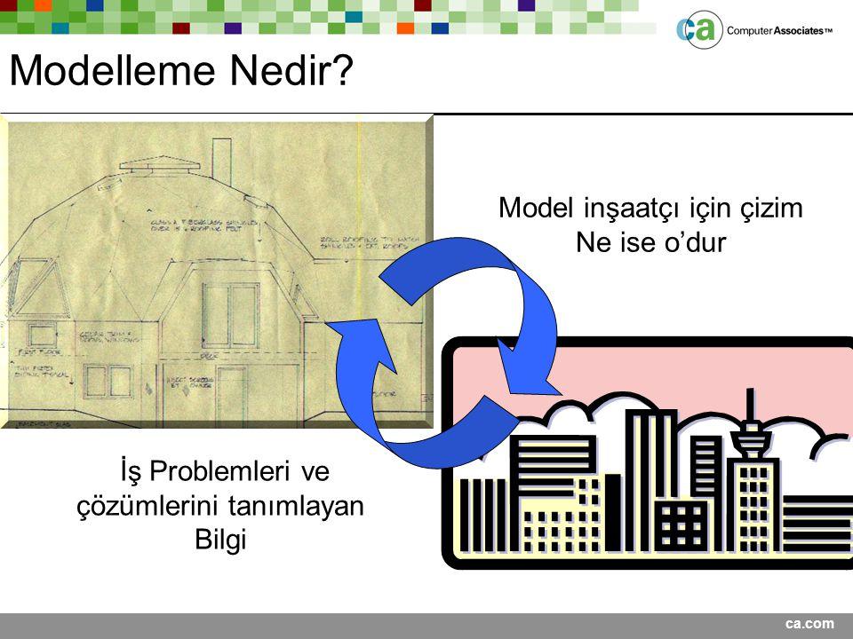 ca.com Modelleme Nedir? Model inşaatçı için çizim Ne ise o'dur İş Problemleri ve çözümlerini tanımlayan Bilgi