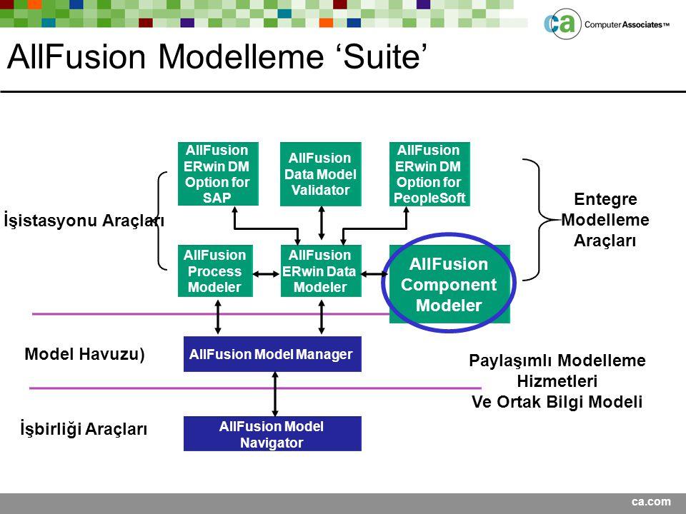 ca.com AllFusion Process Modeler AllFusion ERwin Data Modeler Model Havuzu) İşistasyonu Araçları Paylaşımlı Modelleme Hizmetleri Ve Ortak Bilgi Modeli