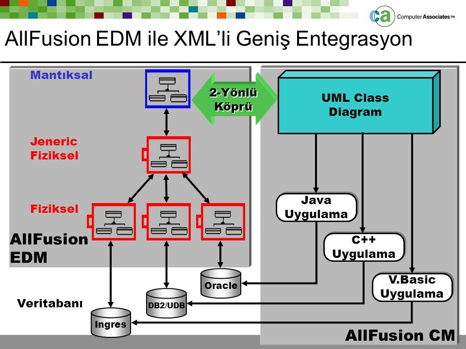 ca.com AllFusionEDM Mantıksal Veritabanı DB2/UDB Oracle Ingres Fiziksel Jeneric Fiziksel AllFusion CM 2-Yönlü Köprü UML Class Diagram AllFusion EDM il