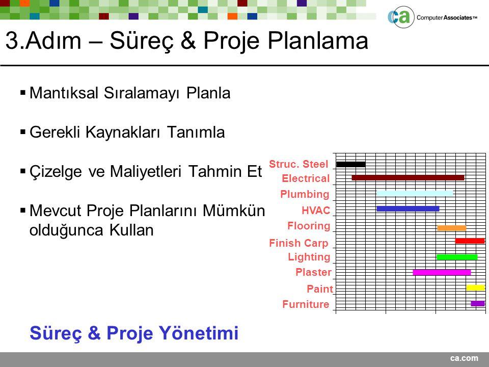ca.com 3.Adım – Süreç & Proje Planlama  Mantıksal Sıralamayı Planla  Gerekli Kaynakları Tanımla  Çizelge ve Maliyetleri Tahmin Et  Mevcut Proje Pl