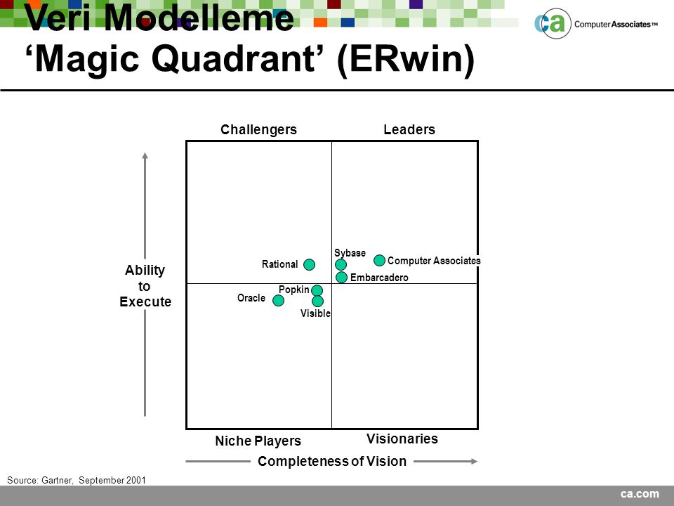Veri Modelleme 'Magic Quadrant' (ERwin) ChallengersLeaders Visionaries Niche Players Ability to Execute Completeness of Vision Source: Gartner, Septem