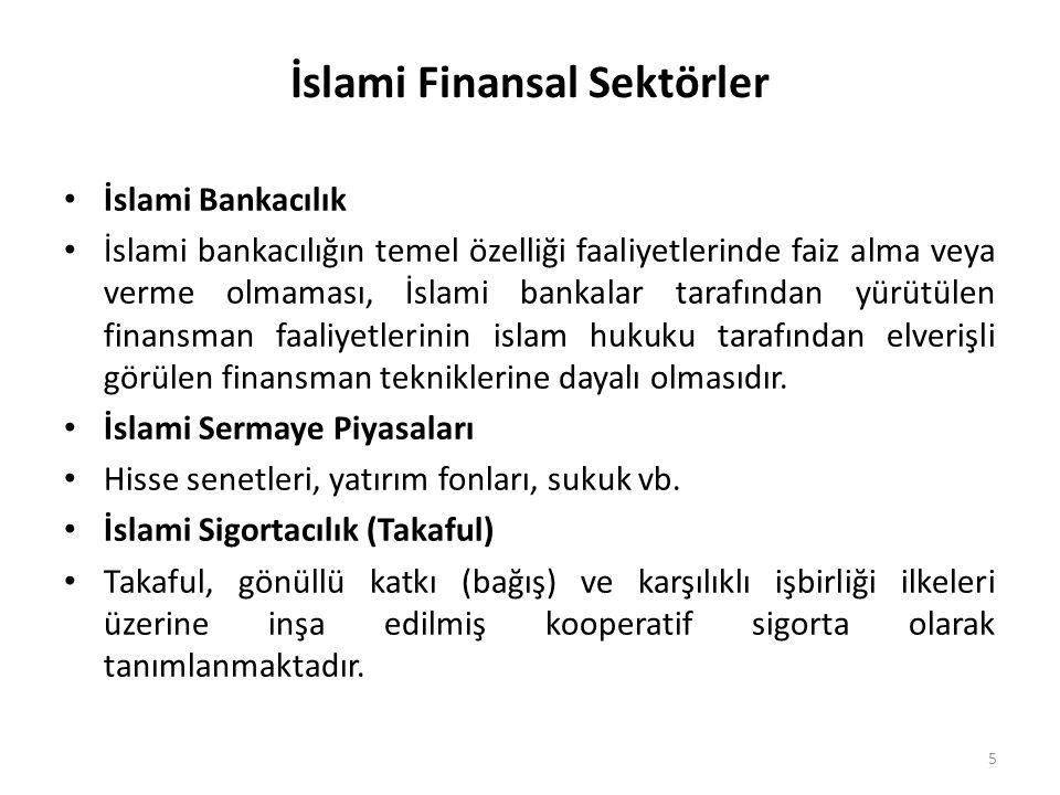 İslami Finansal Sektörler • İslami Bankacılık • İslami bankacılığın temel özelliği faaliyetlerinde faiz alma veya verme olmaması, İslami bankalar tara