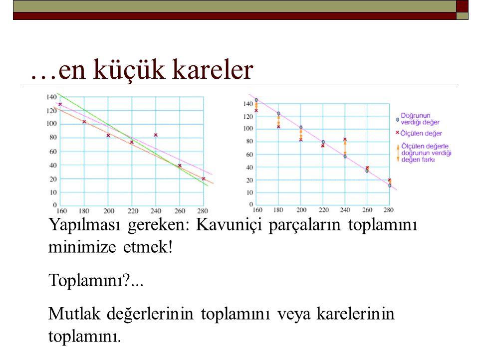 …en küçük kareler Eğrinin denklemi y = ax + b ise farkların karelerinin toplamını en küçük yapacak şekilde a ve b ayarlanmalı.