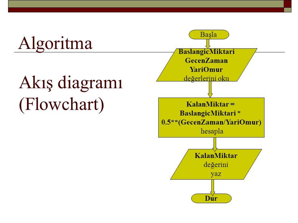 Ara: Algoritma ~ El Harezmî Ebû Cafer Muhammed bin Musâ el- Harizmî (Ölümü: 847) İlk cebir kitabının yazarı: Kitabı muhtasar fi hisabil- cebr ve'l mukabele İlk algoritma fikri de onun; o yüzden adını taşıyor… Lâtinceye çevirirken H ile G'yi karıştırmışlar: H: ﺧ G: ﻏ