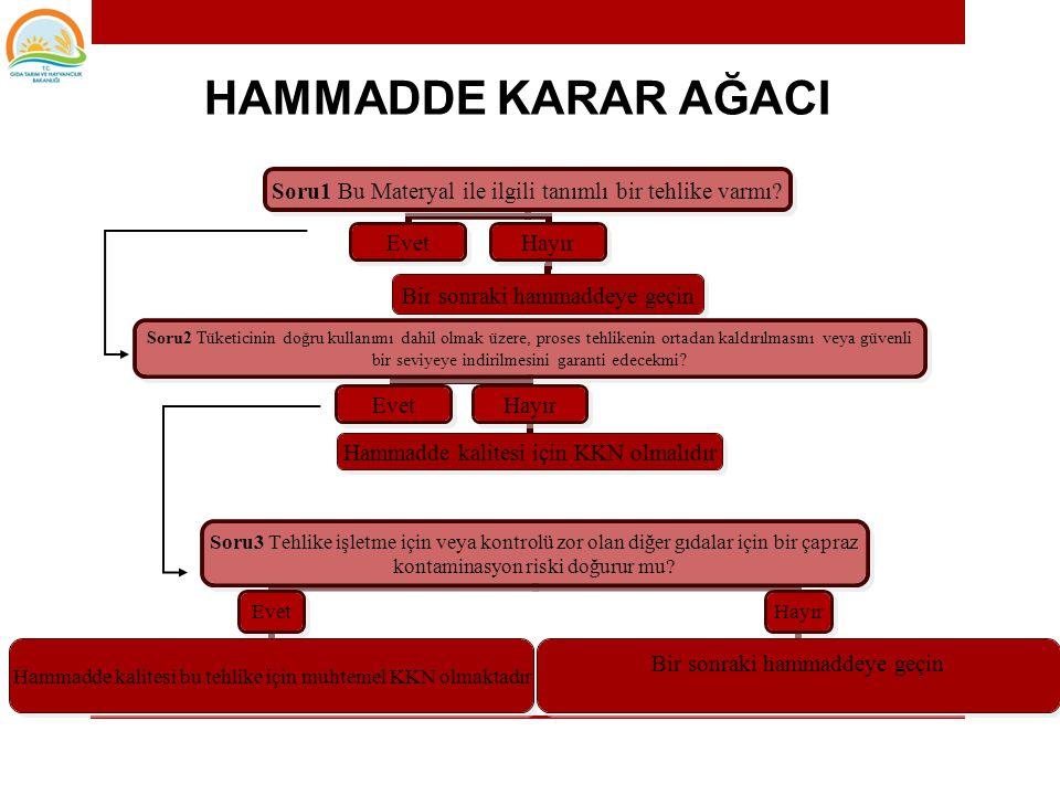 CCP karar ağacı CCP HACCP TETKİK EĞİTİMİ