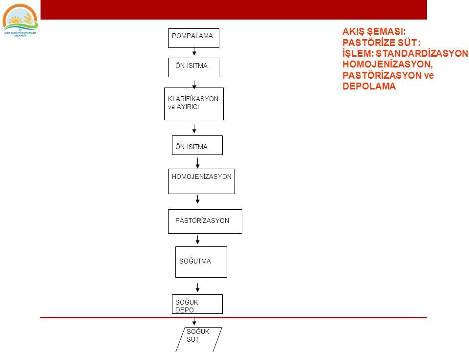 • Akış şeması • Gelen ürün mal kabulden kuruluş içine nasıl alınmaktadır.