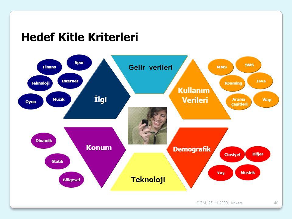 OGM, 25.11.2009, Ankara40 İlgi Konum Teknoloji Demografik Kullanım Verileri Yaş Meslek Cinsiyet Statik Bölgesel Dinamik Spor Internet Müzik Finans Tek