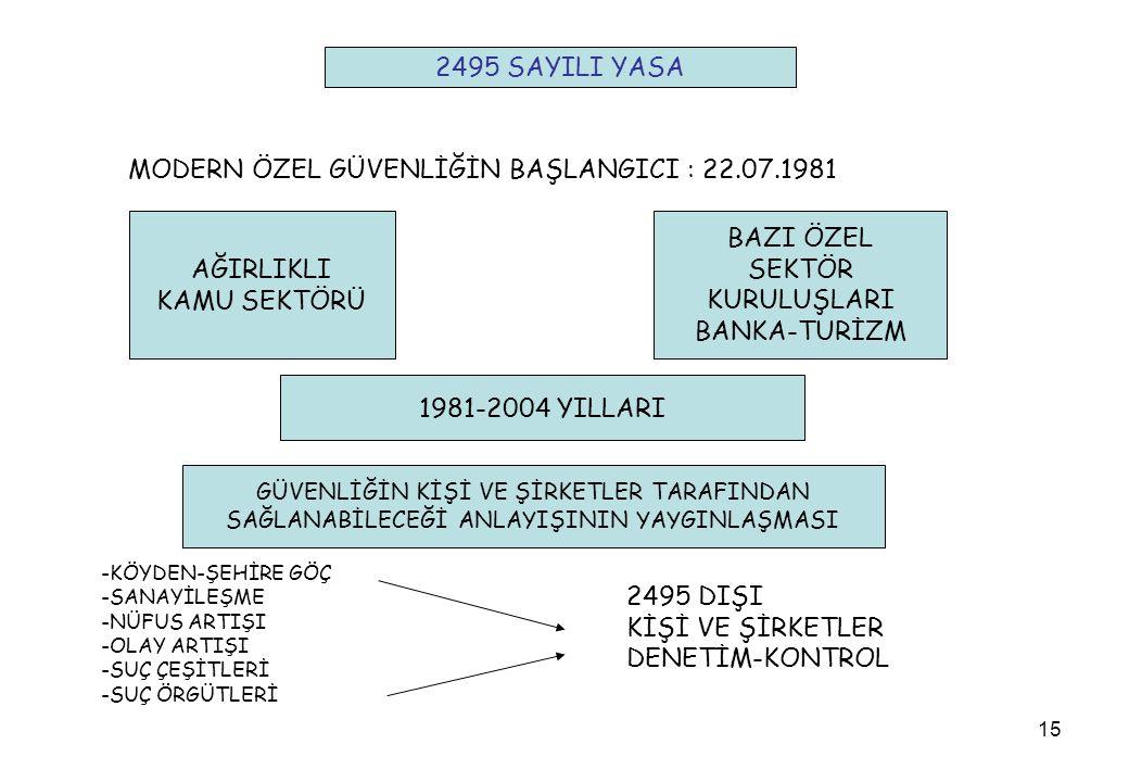 15 MODERN ÖZEL GÜVENLİĞİN BAŞLANGICI : 22.07.1981 AĞIRLIKLI KAMU SEKTÖRÜ BAZI ÖZEL SEKTÖR KURULUŞLARI BANKA-TURİZM 1981-2004 YILLARI GÜVENLİĞİN KİŞİ VE ŞİRKETLER TARAFINDAN SAĞLANABİLECEĞİ ANLAYIŞININ YAYGINLAŞMASI -KÖYDEN-ŞEHİRE GÖÇ -SANAYİLEŞME -NÜFUS ARTIŞI -OLAY ARTIŞI -SUÇ ÇEŞİTLERİ -SUÇ ÖRGÜTLERİ 2495 DIŞI KİŞİ VE ŞİRKETLER DENETİM-KONTROL 2495 SAYILI YASA
