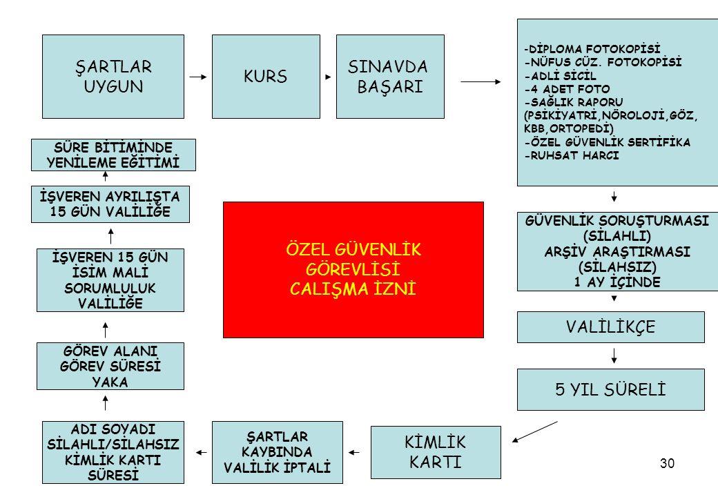 30 ŞARTLAR UYGUN SINAVDA BAŞARI KURS -DİPLOMA FOTOKOPİSİ -NÜFUS CÜZ.