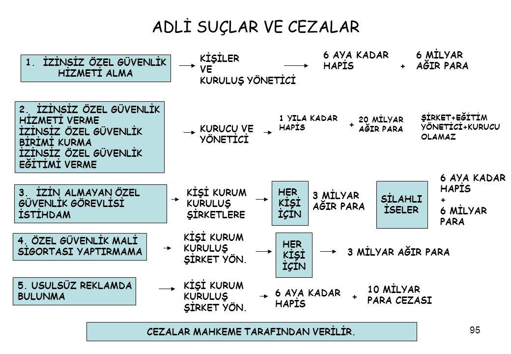 95 ADLİ SUÇLAR VE CEZALAR 2.