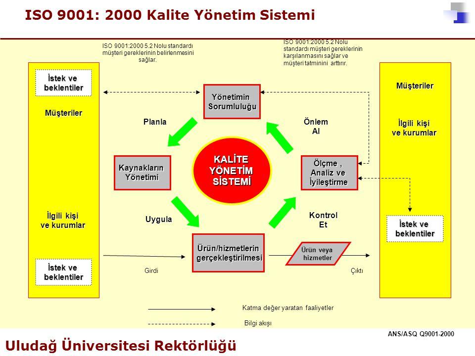 ISO 9001: 2000 Kalite Yönetim Sistemi Uludağ Üniversitesi Rektörlüğü ANS/ASQ Q9001-2000 İstek ve beklentiler Müşteriler İlgili kişi ve kurumlar İstek